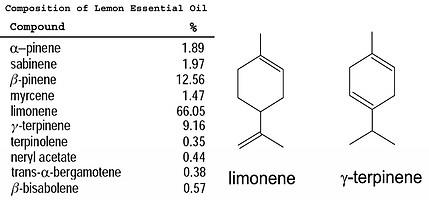 composition of lemon essential oil